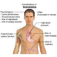 Long Term Risks of Insomnia